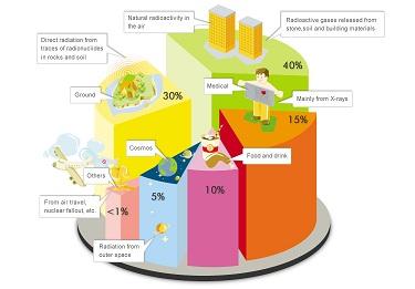 diagram01_radiation_inourlife